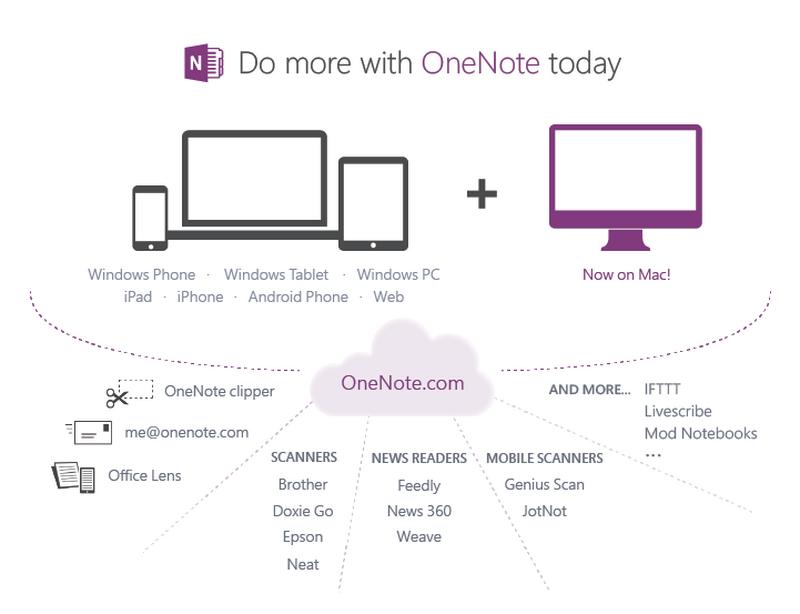 20140407_onenote_summary_resize